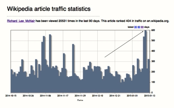 The numbers for Richard Lee McNair's page on Wikipedia. The arrow indicates 599 views on the day Carl Bordelon died.