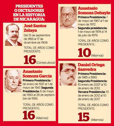 [Courtesy of El Nuevo Diario]